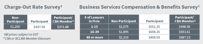 BCLMA Order Rates